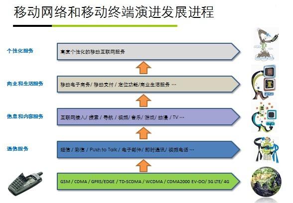 移动网络和移动终端严禁发展进程