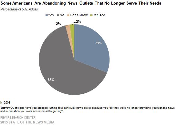 皮尤调查中心:31%的美国成年读者放弃新闻阅读