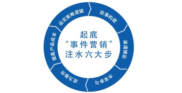 """起底""""事件营销"""":注水六大步"""