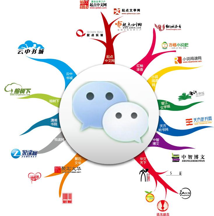 网络文学 微信商业化