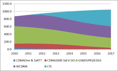 全球LTE市场发展趋势综述