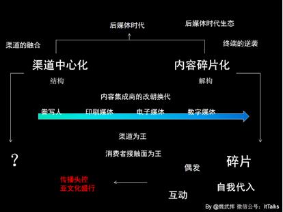 钛媒体:魏武挥-未来可能的媒介生态2