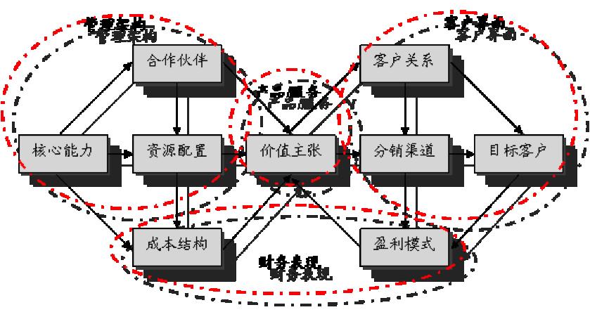 """""""刘老根大舞台""""九大模式分析"""