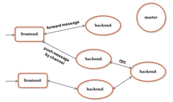 该架构把游戏服务器做了抽象, 抽象成为两类:前端服务器和后端服务器