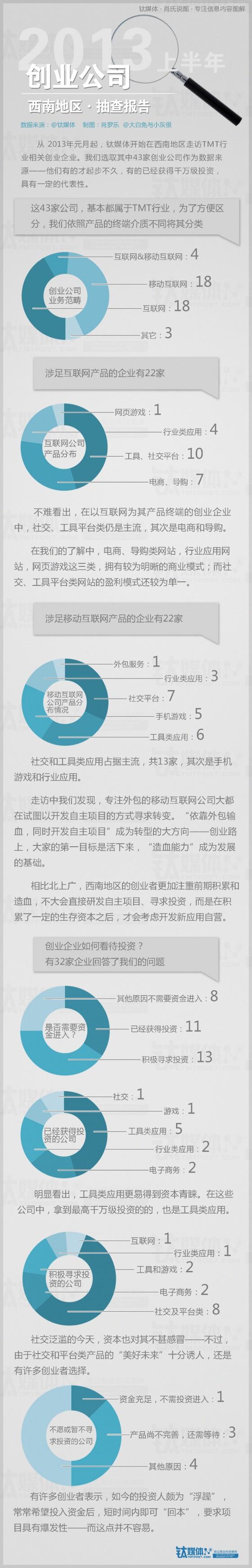 2013上半年-西南创业公司抽查报告