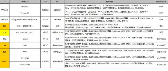 预计将在9月发布的部分中高端新品手机