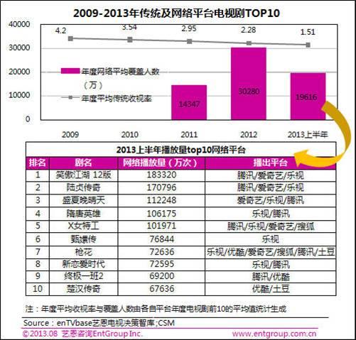 2009-1013年传统级网络平台电视机top10