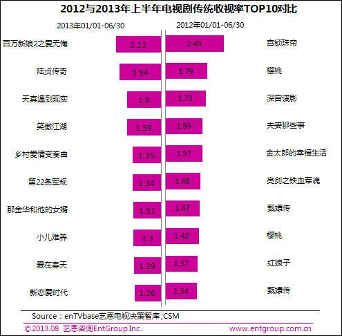 2013年上半年与2012年同期的TOP10剧收视情况