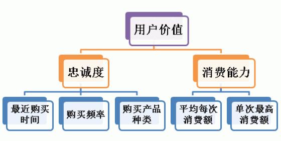 AHP-model-for-E-commerce-user