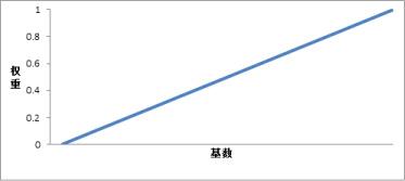 min-max-weight