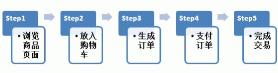 E-Commerce-Shopping-Process
