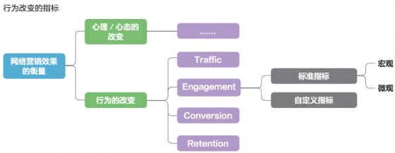 网络营销效果衡量的核心指标(二)