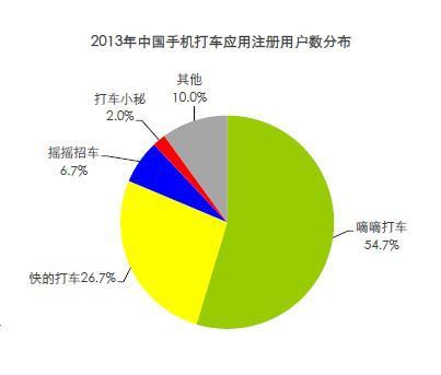 2013手机打车市场份额