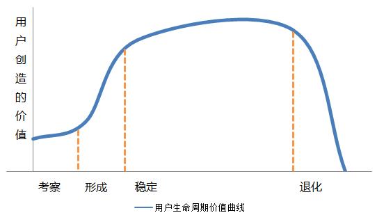 customer-LTV-curve
