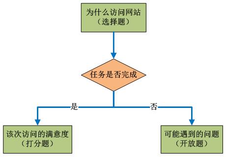 task-completion-survey任务完成度问卷设计