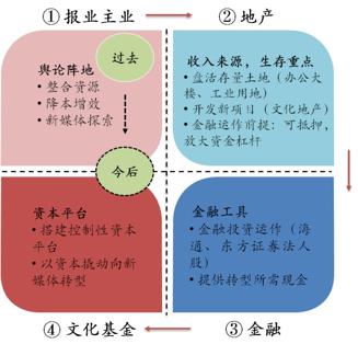 报业、地产、金融和新进入文化领域(搭建资本平台)四大版块的覆盖多领域的产业格局