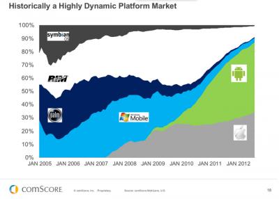 美国智能手机操作系统市场份额