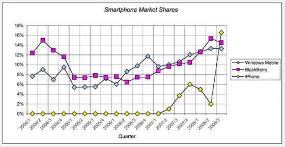 全球智能手机操作系统市场份额(2005年-2008年)