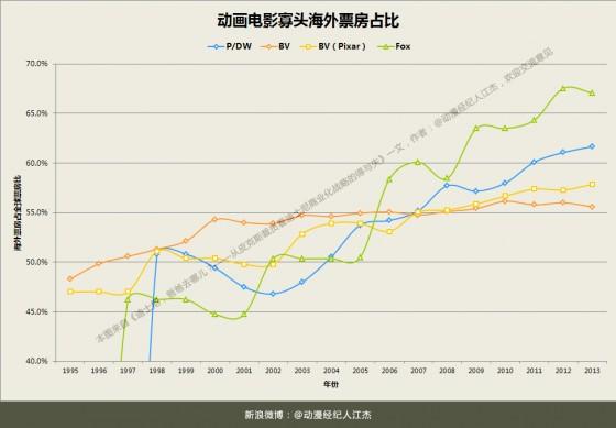 Chart动画电影寡头海外票房占比对比