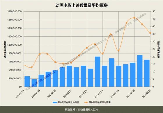 Chart动画电影上映数量及平均票房