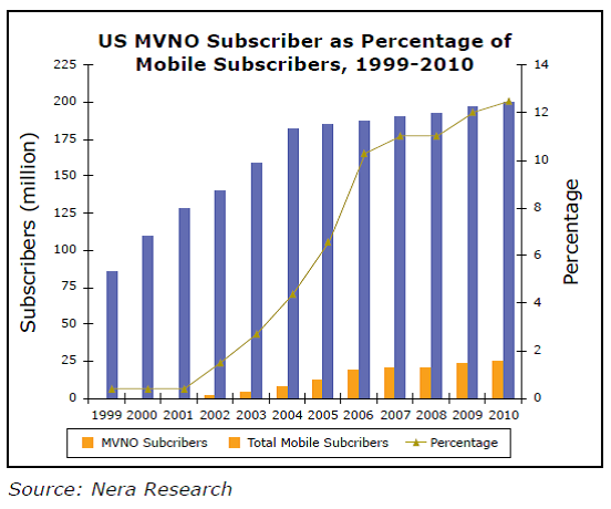 美国MVNO的用户数已经达到了2500万,其中TracFone的用户数为1700万左右,占了全部MVNO市场的七成。其中预付费市场的38%被Tracfone所占据。