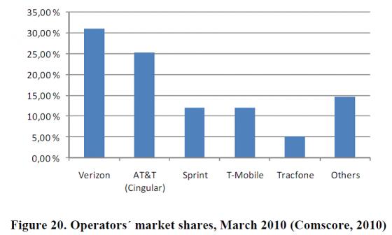 2010年TracFone和四大移动运营商的用户数比较