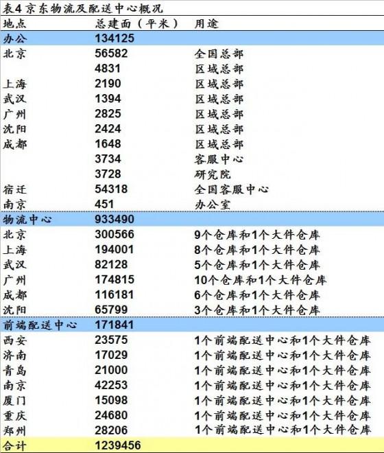 京东商城招股书财务数据整理