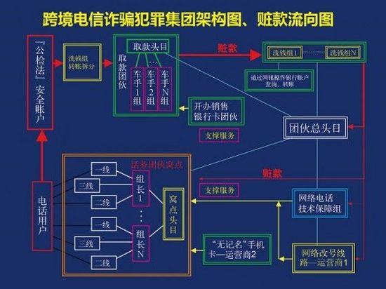 电信诈骗利益分配图