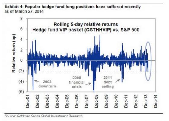 美国股票型对冲基金