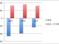 微博IPO:新浪能从微博上市中得到什么?