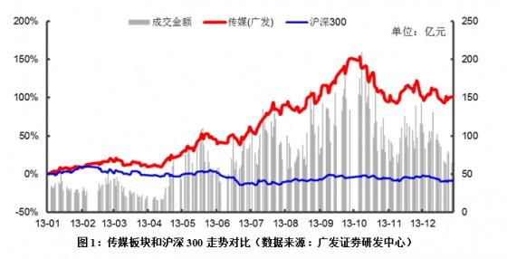 【行业报告】蓝皮书:2013年度中国传媒业资本运作报告