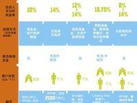 移植P2P金融模式,Lending Club的中国实验