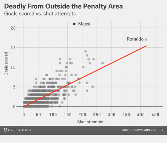 大数据告诉你:梅西究竟厉害在哪里?