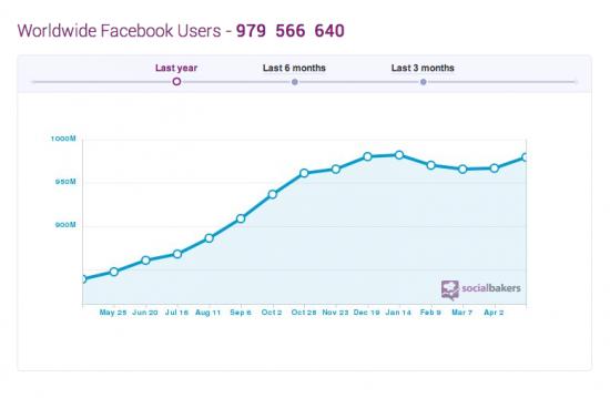 Facebook total users