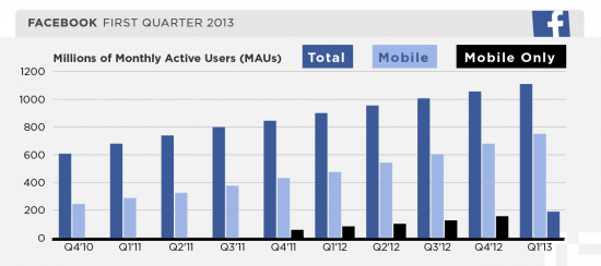Facebook 13Q1 Desktop vs. Mobile  MAUs