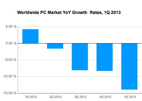 IDC YoY pc shipments growth