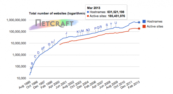 Web Server Growth