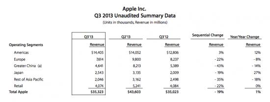 Apple International Sales
