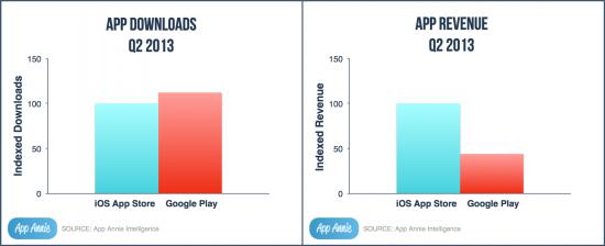 App Annie Index - App Store vs Google Play 13Q2