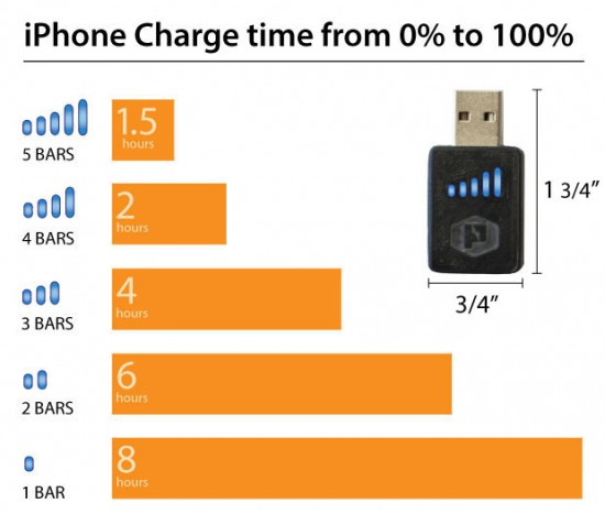 iPhone Charge Time vs. Voltage