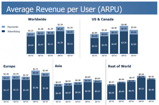 Facebook 13Q1 ARPU by Geography