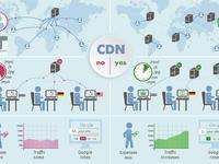 4G时代CDN新机会:网宿如何在2年内,实现100%以上的增长?