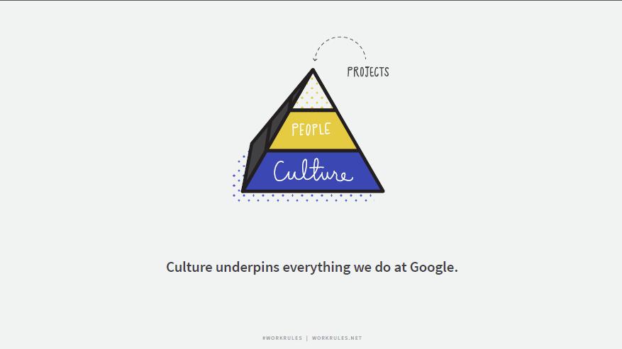 Google所有的成功都来自这十大用人法则