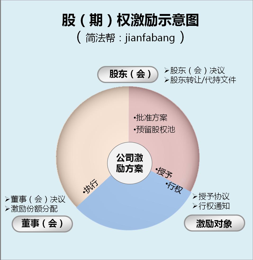 一、案例分析:试用期内工作20天,员工索赔50多万 员工孙某在2012年5月11日从原工作单位离职,同日到上海一家上市公司上班,担任总经理助理。两者之间并未签订正式的劳动合同。20天后,也就是5月31日,公司人事部以电子邮件通知孙某,因孙某未能提供必要的入职材料(包括与上一家公司的解聘证明),致使劳动合同至今尚未签订,根据孙某仅一个月的试用情况,决定当日起终止试用期。 真实的解聘理由我们外人无法得知,但法院查明的事实很耐人寻味:双方虽未签署劳动合同,但该公司法定代表人刘某签署了由孙某制作的一个名为&ldq