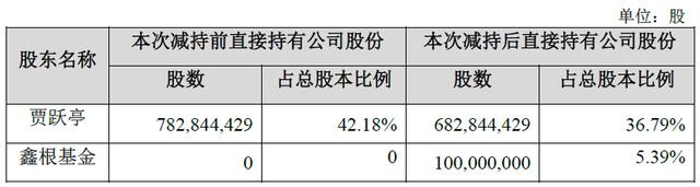贾跃亭再转让乐视5%股份,两次减持总金额已超50亿元