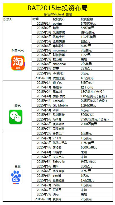 未来中国互联网只有两类公司:一类是BAT,另一类是正现金流公司