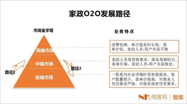 2015年家政O2O行业现状分析,看这一篇就够了!