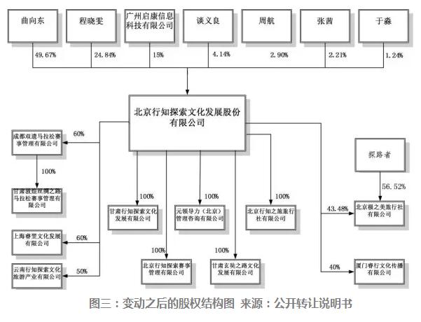 杨丽萍、曲向东、李东田,三位明星创始人掘金新三板之路