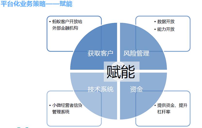图1 平台化业务策略――赋能