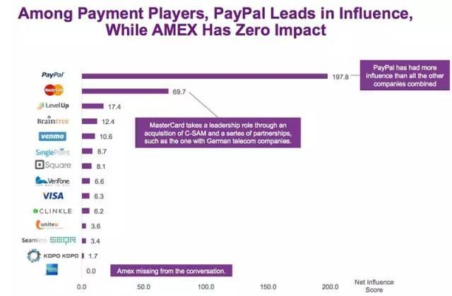 美国支付系统影响力排名